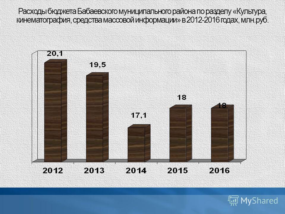 Расходы бюджета Бабаевского муниципального района по разделу «Культура, кинематография, средства массовой информации» в 2012-2016 годах, млн.руб.