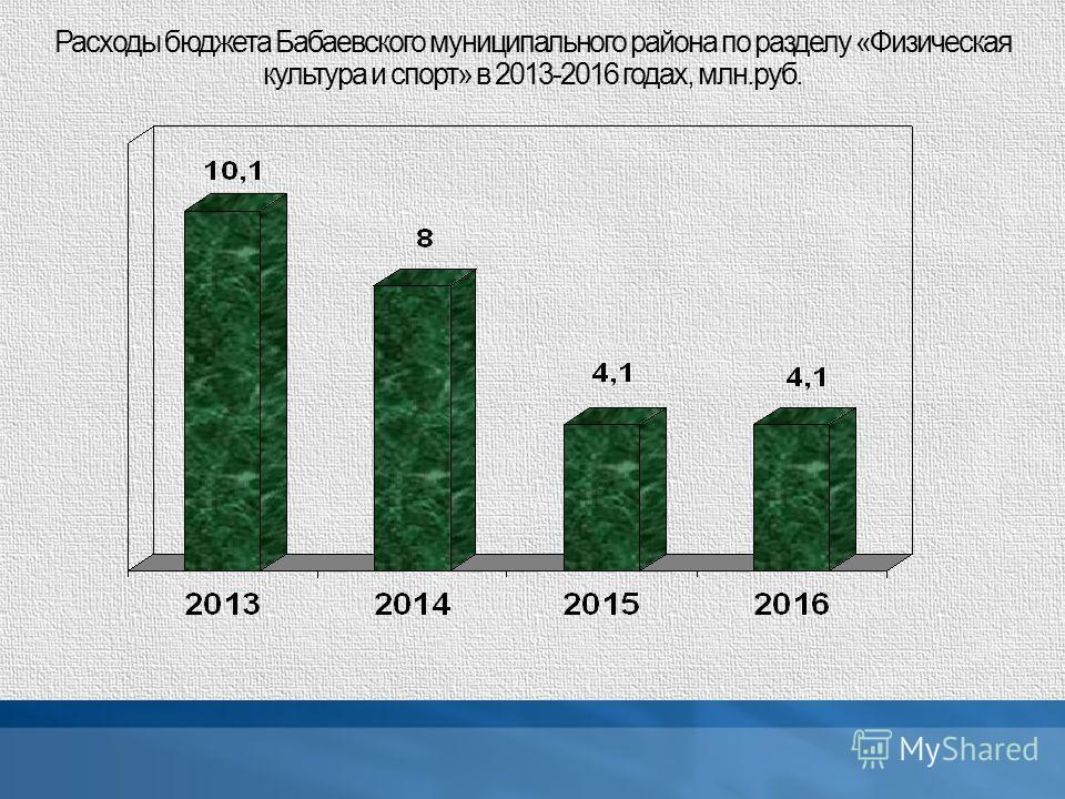 Расходы бюджета Бабаевского муниципального района по разделу «Физическая культура и спорт» в 2013-2016 годах, млн.руб.