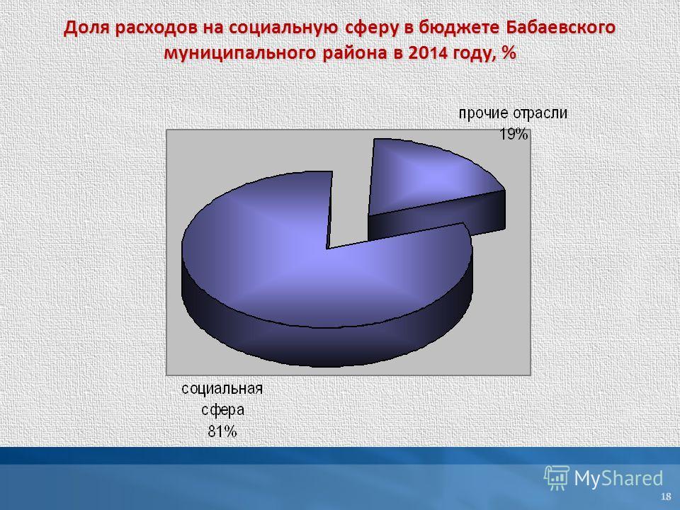 Доля расходов на социальную сферу в бюджете Бабаевского муниципального района в 20 14 году, %