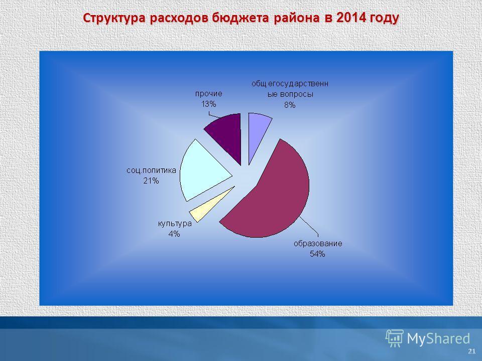 Структура расходов бюджета района в 2014 году