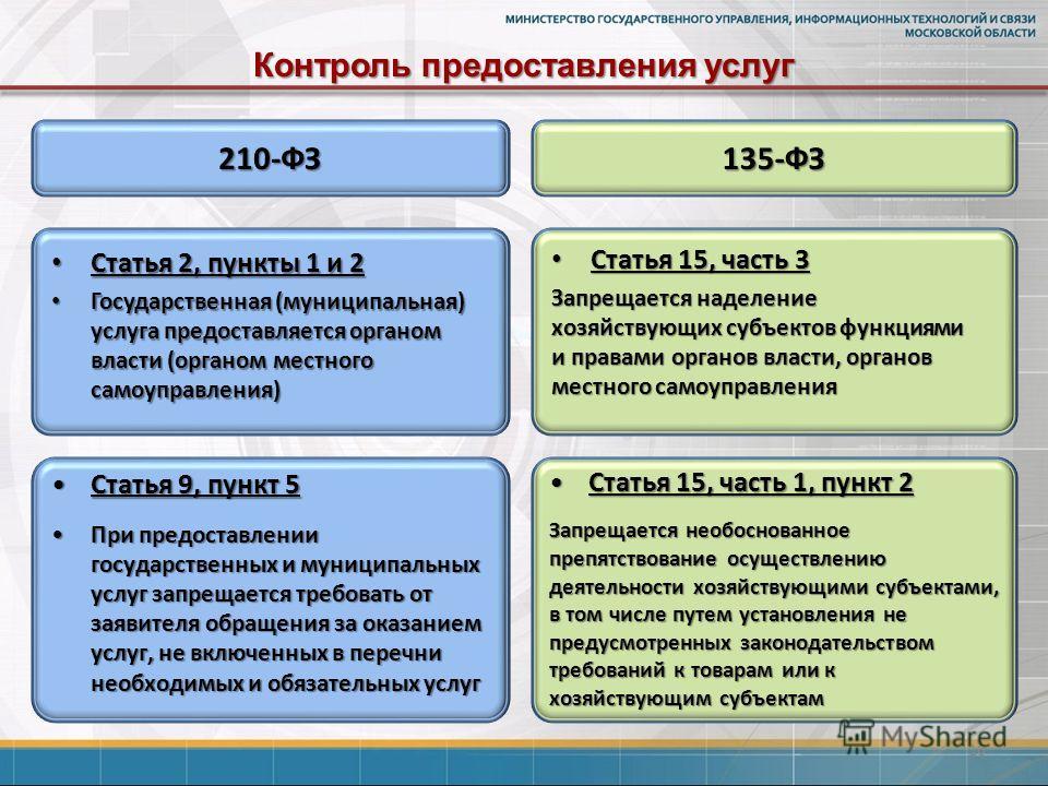 Контроль предоставления услуг 16 210-ФЗ135-ФЗ Статья 2, пункты 1 и 2 Статья 2, пункты 1 и 2 Государственная (муниципальная) услуга предоставляется органом власти (органом местного самоуправления) Государственная (муниципальная) услуга предоставляется