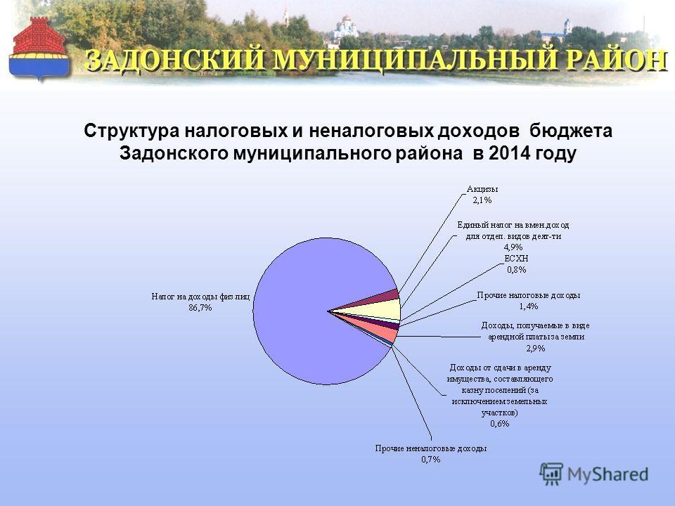 Структура налоговых и неналоговых доходов бюджета Задонского муниципального района в 2014 году