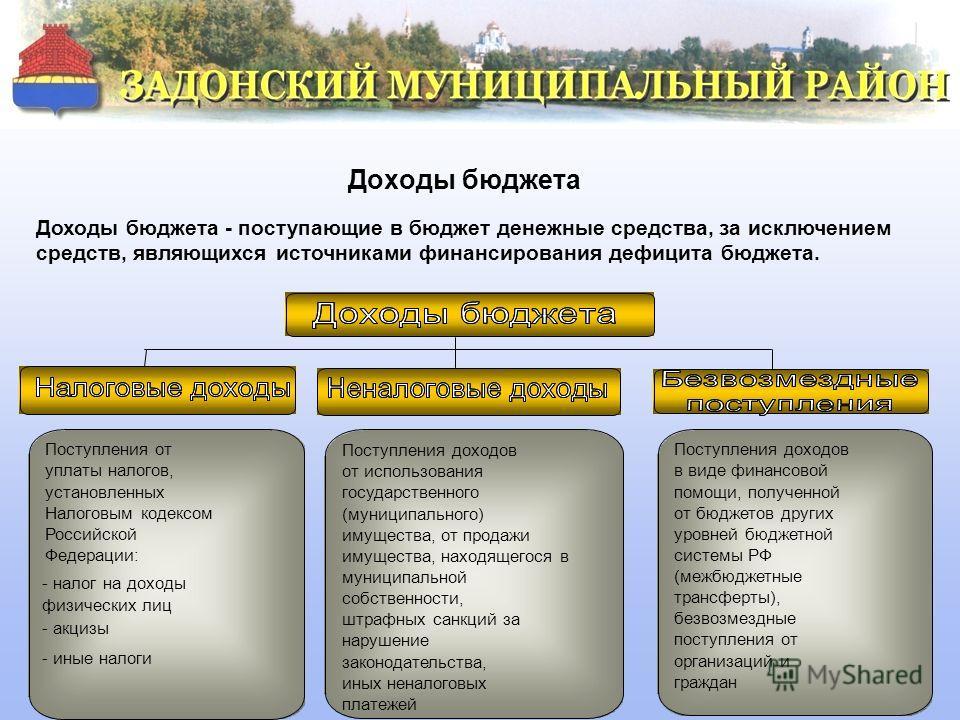 Доходы бюджета Доходы бюджета - поступающие в бюджет денежные средства, за исключением средств, являющихся источниками финансирования дефицита бюджета. Поступления от уплаты налогов, установленных Налоговым кодексом Российской Федерации: - налог на д