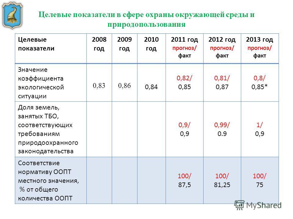 Целевые показатели в сфере охраны окружающей среды и природопользования Целевые показатели 2008 год 2009 год 2010 год 2011 год прогноз/ факт 2012 год прогноз/ факт 2013 год прогноз/ факт Значение коэффициента экологической ситуации 0,83 0,86 0,84 0,8