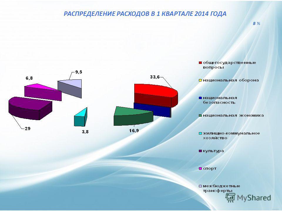РАСПРЕДЕЛЕНИЕ РАСХОДОВ В 1 КВАРТАЛЕ 2014 ГОДА В %