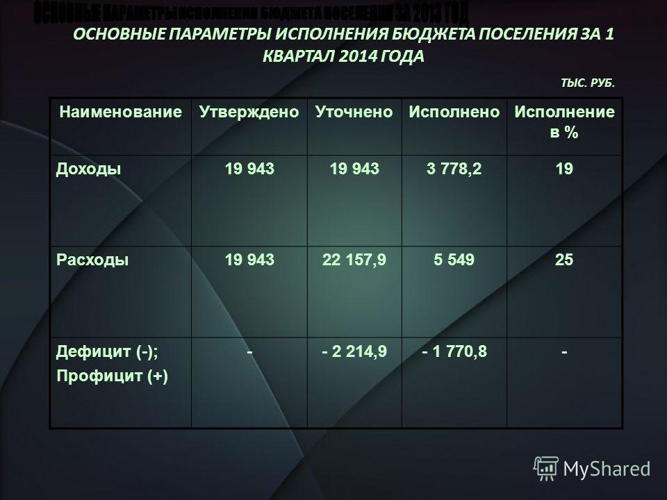 ОСНОВНЫЕ ПАРАМЕТРЫ ИСПОЛНЕНИЯ БЮДЖЕТА ПОСЕЛЕНИЯ ЗА 1 КВАРТАЛ 2014 ГОДА ТЫС. РУБ. Наименование УтвержденоУточнено ИсполненоИсполнение в % Доходы 19 943 3 778,219 Расходы 19 94322 157,95 54925 Дефицит (-); Профицит (+) -- 2 214,9- 1 770,8-