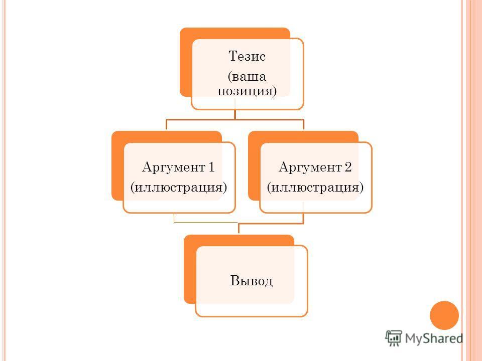 Тезис (ваша позиция) Аргумент 1 (иллюстрация) Аргумент 2 (иллюстрация) Вывод