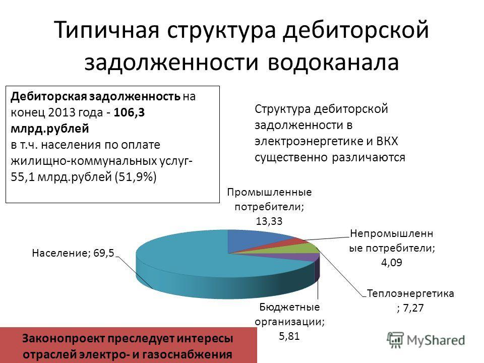 Типичная структура дебиторской задолженности водоканала Дебиторская задолженность на конец 2013 года - 106,3 млрд.рублей в т.ч. населения по оплате жилищно-коммунальных услуг- 55,1 млрд.рублей (51,9%) Законопроект преследует интересы отраслей электро