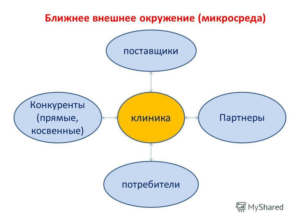 Ближнее внешнее окружение (микросреда) клиника поставщики потребители Конкуренты (прямые, косвенные) Партнеры