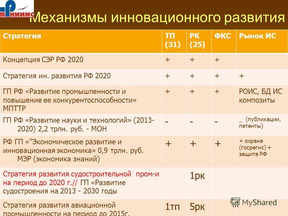 Механизмы инновационного развития Условие: рынок интеллектуальной собственности СтратегияТП (31) РК (25) ФКСРынок ИС Концепция СЭР РФ 2020+++ Стратегия ин. развития РФ 2020++++ ГП РФ «Развитие промышленности и повышение ее конкурентоспособности» МПТТ
