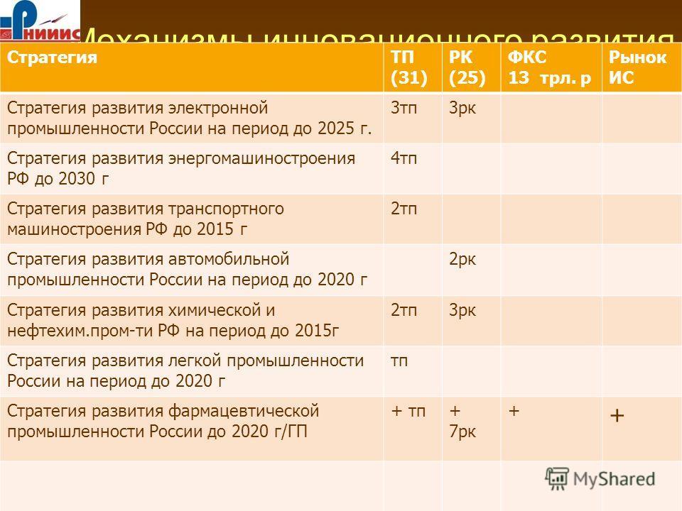 Механизмы инновационного развития Условие: рынок интеллектуальной собственности СтратегияТП (31) РК (25) ФКС 13 трл. р Рынок ИС Стратегия развития электронной промышленности России на период до 2025 г. 3 тп 3 рк Стратегия развития энергомашиностроени