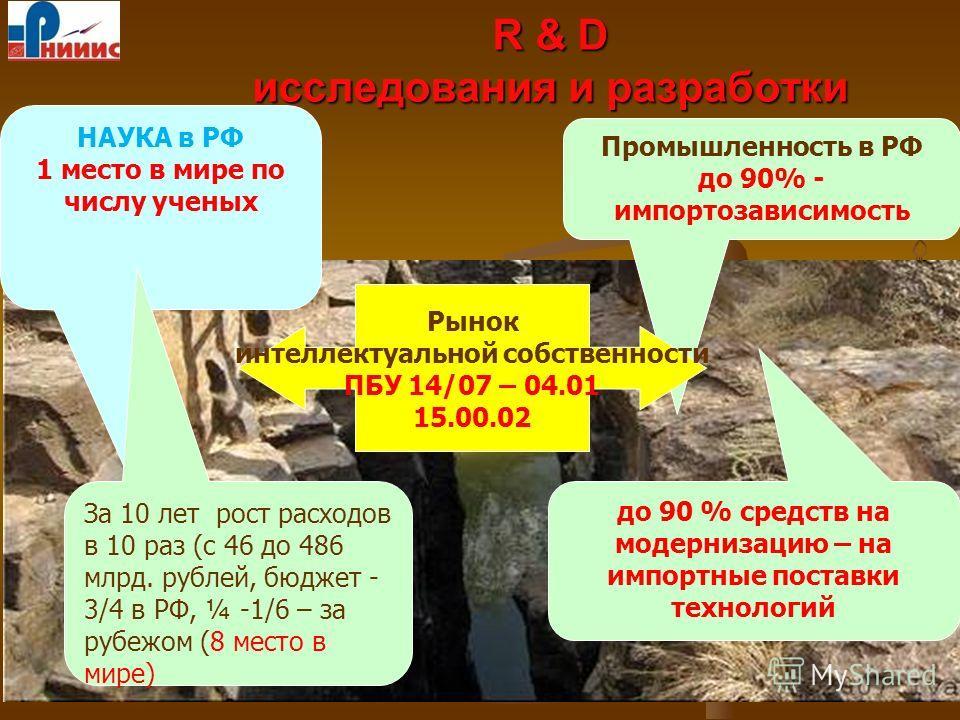 19 R & D исследования и разработки НАУКА в РФ 1 место в мире по числу ученых Промышленность в РФ до 90% - импортозависимость Рынок интеллектуальной собственности ПБУ 14/07 – 04.01 15.00.02 до 90 % средств на модернизацию – на импортные поставки техно