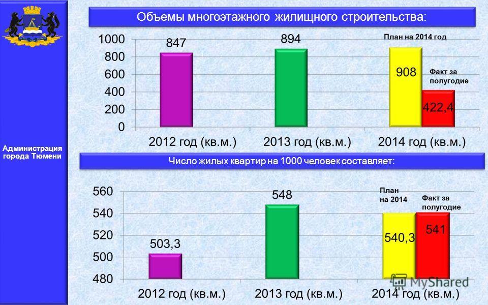 Администрация города Тюмени Объемы многоэтажного жилищного строительства: Число жилых квартир на 1000 человек составляет: