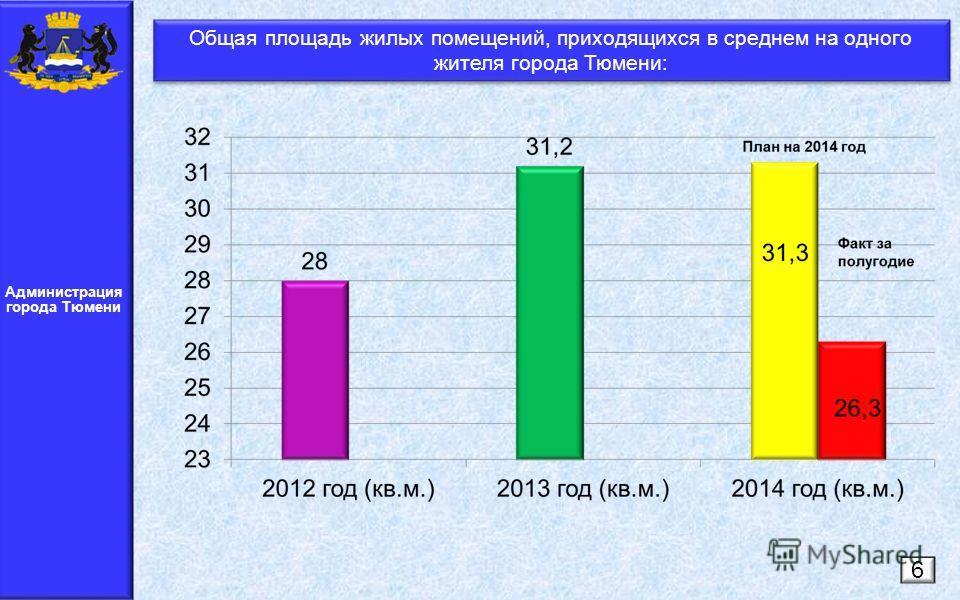 Администрация города Тюмени Общая площадь жилых помещений, приходящихся в среднем на одного жителя города Тюмени: 6