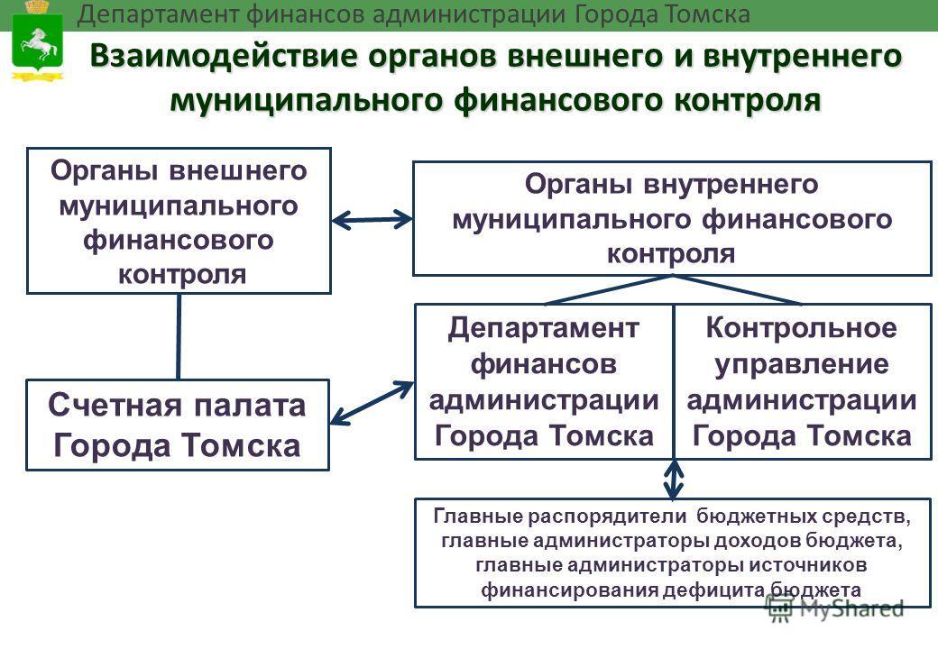 Презентация на тему Механизмы взаимодействия органов внешнего и  2 Взаимодействие органов внешнего и внутреннего муниципального финансового контроля Органы внешнего муниципального