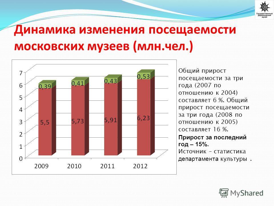 Динамика изменения посещаемости московских музеев (млн.чел.) Общий прирост посещаемости за три года (2007 по отношению к 2004) составляет 6 %. Общий прирост посещаемости за три года (2008 по отношению к 2005) составляет 16 %. Прирост за последний год