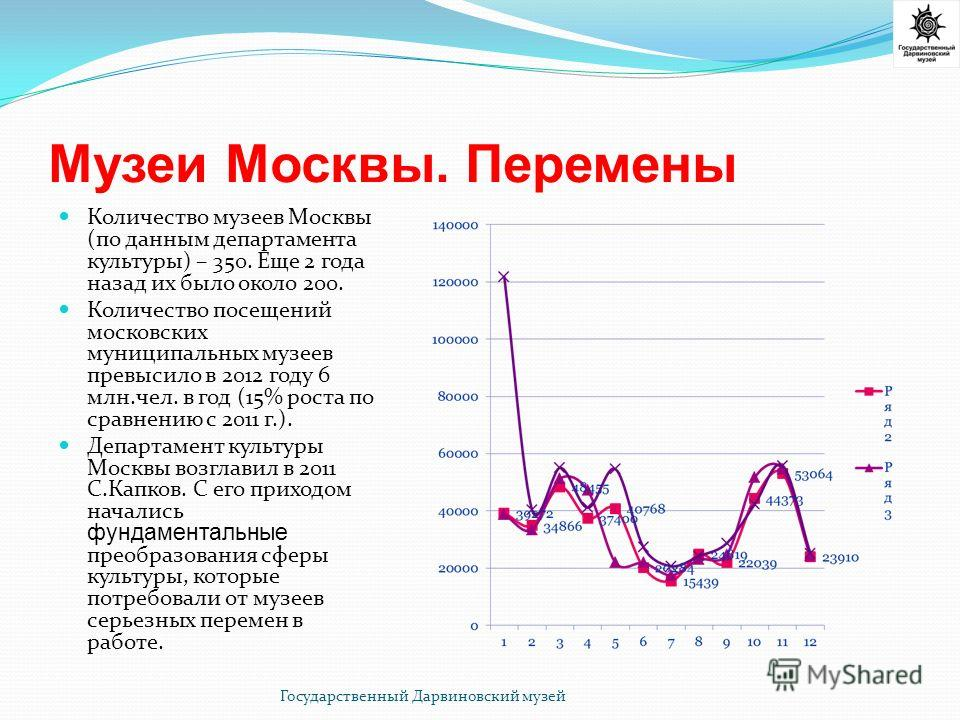 Музеи Москвы. Перемены Количество музеев Москвы (по данным департамента культуры) – 350. Еще 2 года назад их было около 200. Количество посещений московских муниципальных музеев превысило в 2012 году 6 млн.чел. в год (15% роста по сравнению с 2011 г.