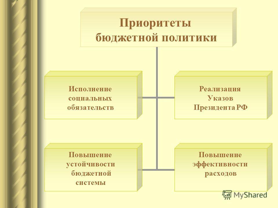 Приоритеты бюджетной политики Исполнение социальных обязательств Реализация Указов Президента РФ Повышение устойчивости бюджетной системы Повышение эффективности расходов