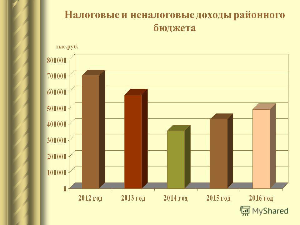тыс.руб. Налоговые и неналоговые доходы районного бюджета