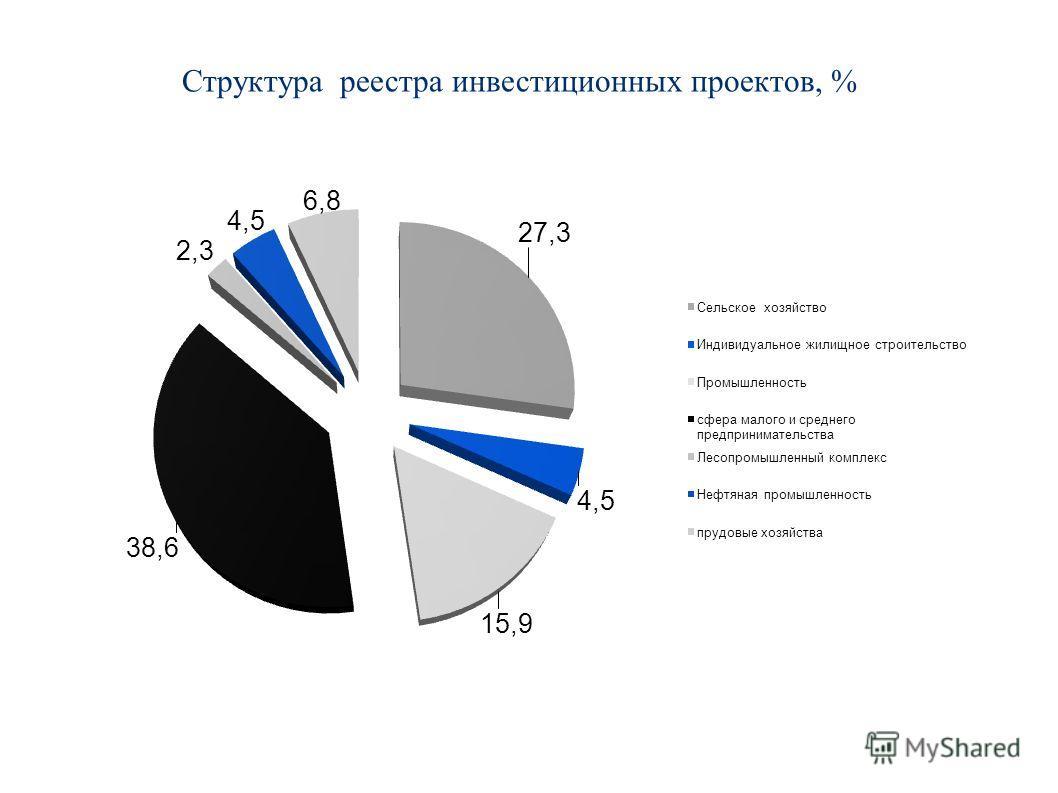 Структура реестра инвестиционных проектов, %