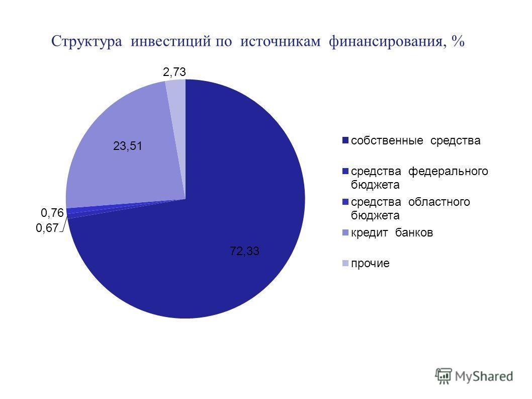 Структура инвестиций по источникам финансирования, %