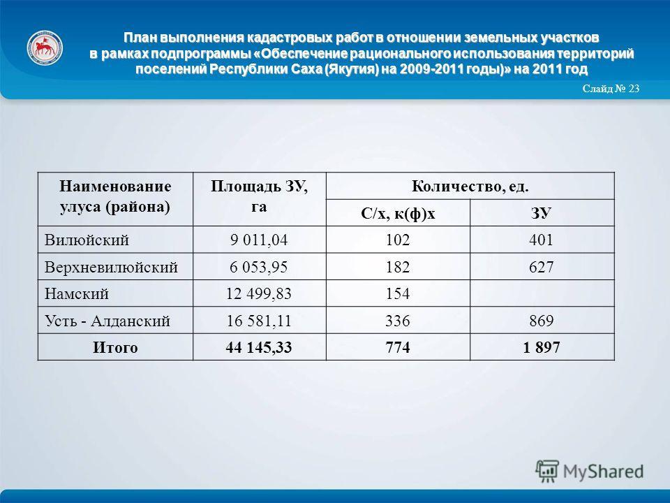 План выполнения кадастровых работ в отношении земельных участков в рамках подпрограммы «Обеспечение рационального использования территорий поселений Республики Саха (Якутия) на 2009-2011 годы)» на 2011 год Наименование улуса (района) Площадь ЗУ, га К