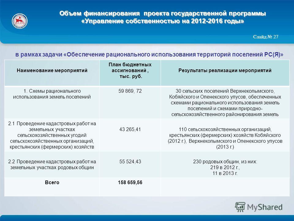 Объем финансирования проекта государственной программы «Управление собственностью на 2012-2016 годы» Слайд 27 Наименование мероприятий План бюджетных ассигнований, тыс. руб. Результаты реализации мероприятий 1. Схемы рационального использования земел