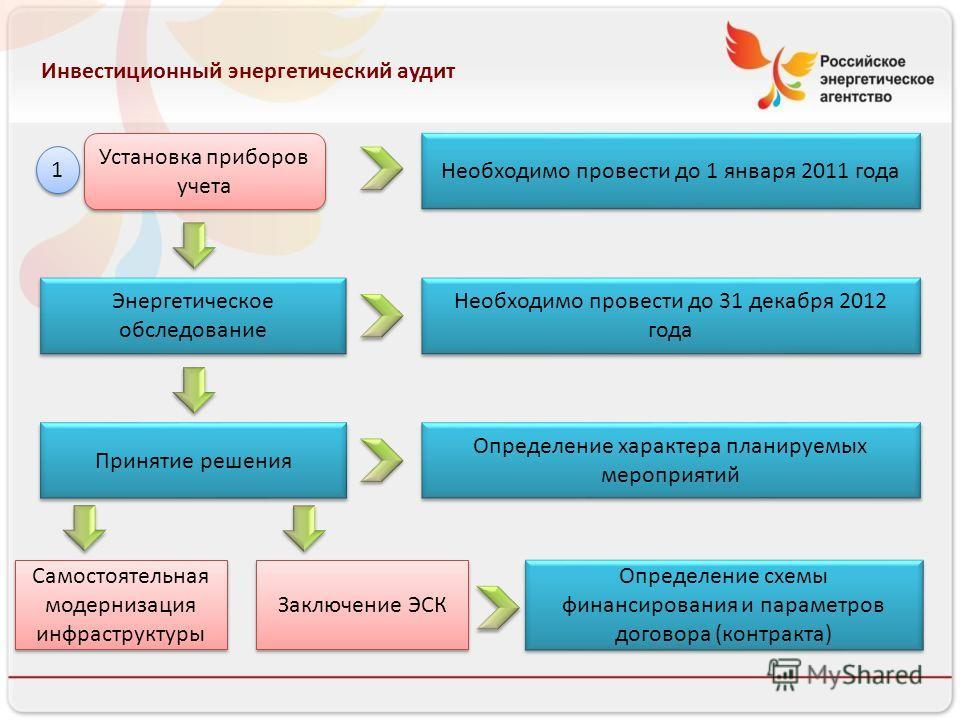 Инвестиционный энергетический аудит Установка приборов учета Энергетическое обследование Принятие решения 1 1 Заключение ЭСК Самостоятельная модернизация инфраструктуры Необходимо провести до 1 января 2011 года Необходимо провести до 31 декабря 2012