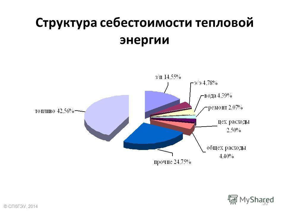 Структура себестоимости тепловой энергии 30 © СПбГЭУ, 2014