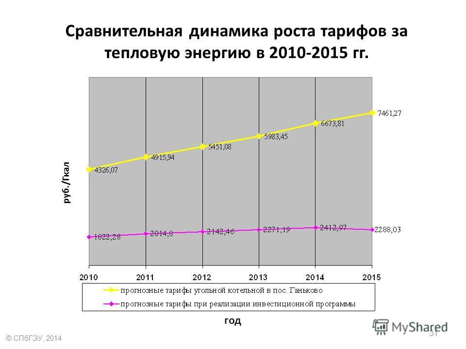 Сравнительная динамика роста тарифов за тепловую энергию в 2010-2015 гг. год руб./Гкал 31 © СПбГЭУ, 2014