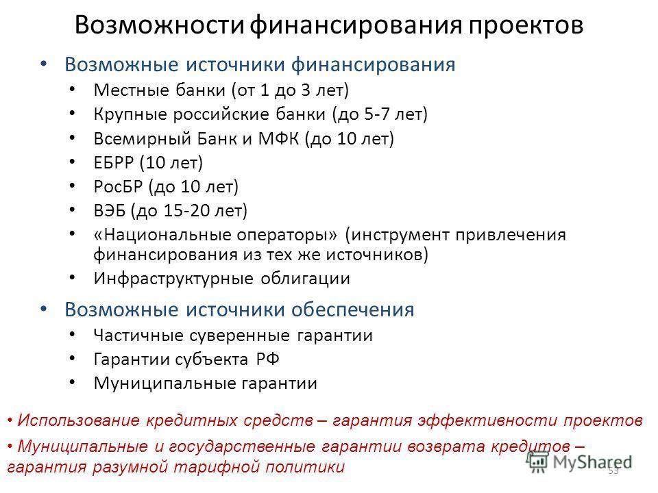 Возможности финансирования проектов Возможные источники финансирования Местные банки (от 1 до 3 лет) Крупные российские банки (до 5-7 лет) Всемирный Банк и МФК (до 10 лет) ЕБРР (10 лет) РосБР (до 10 лет) ВЭБ (до 15-20 лет) «Национальные операторы» (и