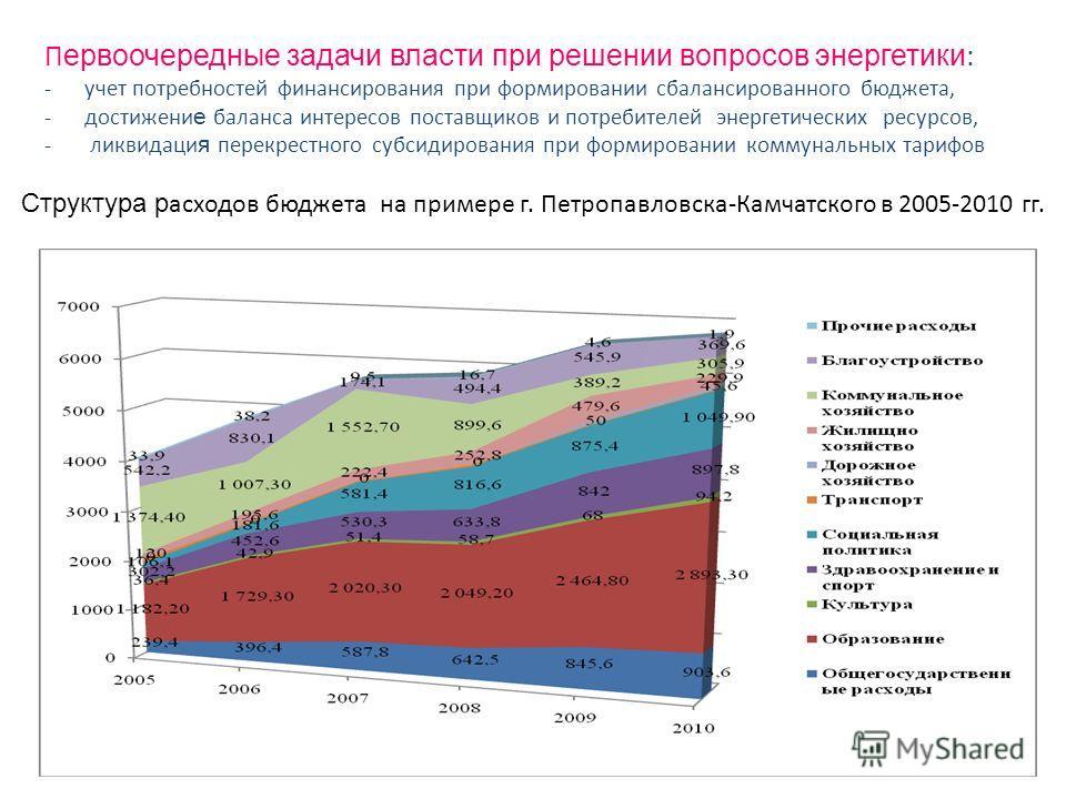 Структура р асходов бюджета на примере г. Петропавловска-Камчатского в 2005-2010 гг. П ервоочередные задачи власти при решении вопросов энергетики : -учет потребностей финансирования при формировании сбалансированного бюджета, -достижени е баланса ин