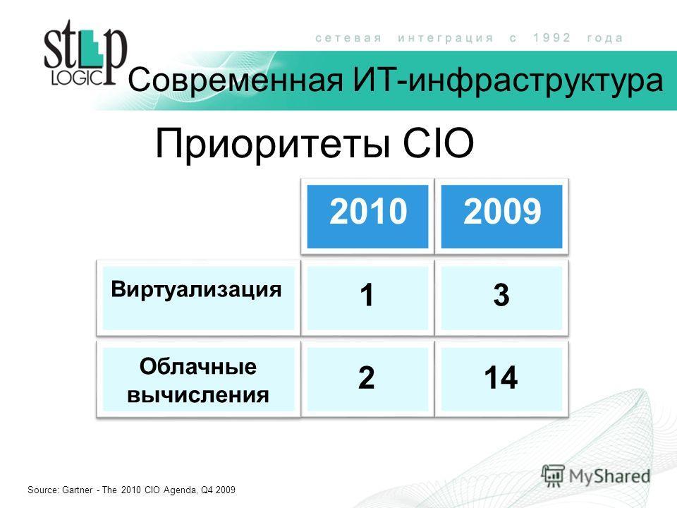 20102009 Виртуализация Облачные вычисления 13 214 Source: Gartner - The 2010 CIO Agenda, Q4 2009 Современная ИТ-инфраструктура Приоритеты CIO