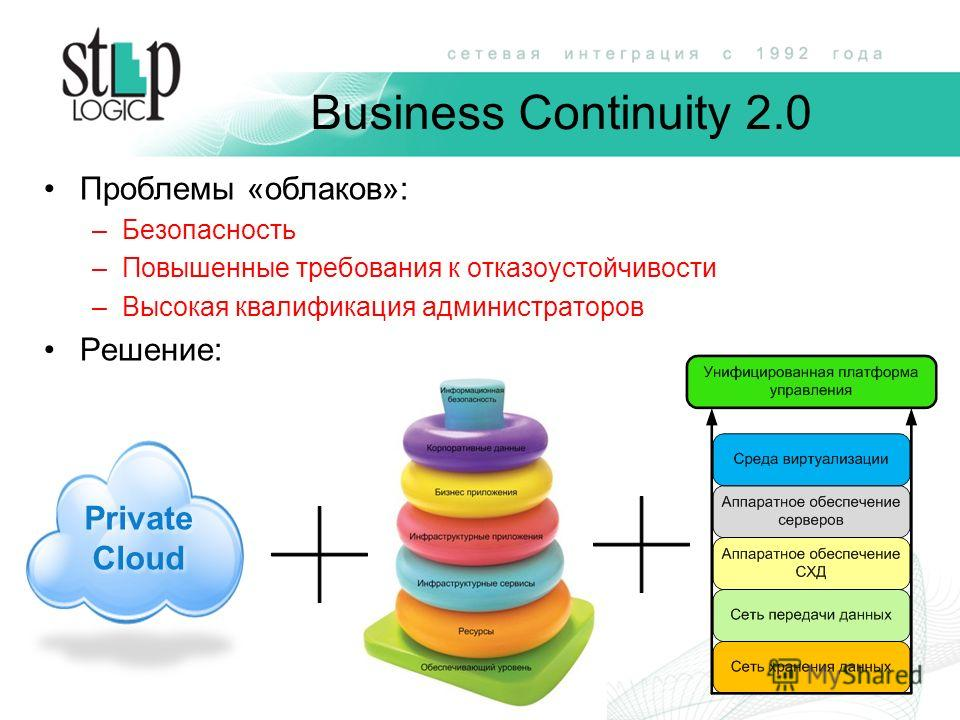 Business Continuity 2.0 Проблемы «облаков»: –Безопасность –Повышенные требования к отказоустойчивости –Высокая квалификация администраторов Решение: Private Cloud Private Cloud