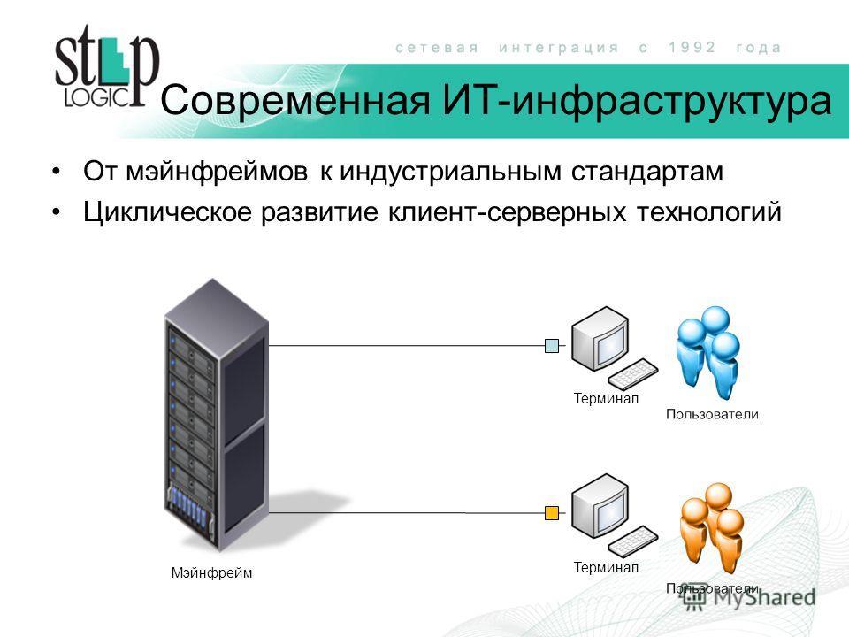 Современная ИТ-инфраструктура От мэйнфреймов к индустриальным стандартам Циклическое развитие клиент-серверных технологий Терминал Мэйнфрейм