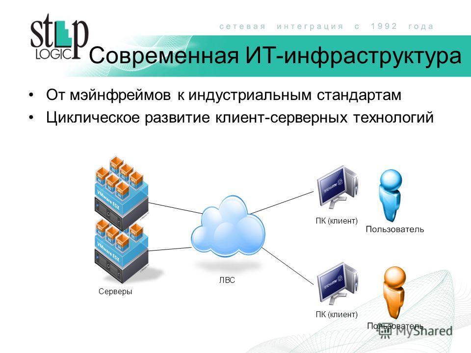 Современная ИТ-инфраструктура От мэйнфреймов к индустриальным стандартам Циклическое развитие клиент-серверных технологий ПК (клиент) Серверы ЛВС