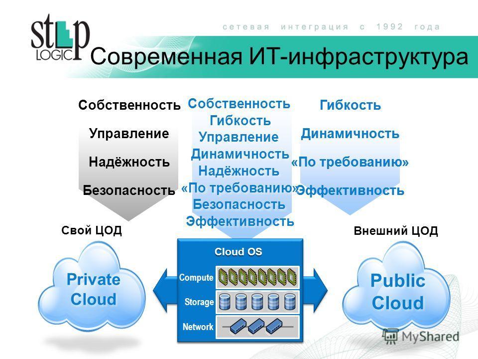 Гибкость Динамичность «По требованию» Эффективность Гибкость Динамичность «По требованию» Собственность Управление Надёжность Безопасность Эффективность Свой ЦОД Private Cloud Private Cloud Внешний ЦОД Public Cloud Public Cloud Compute Storage Networ