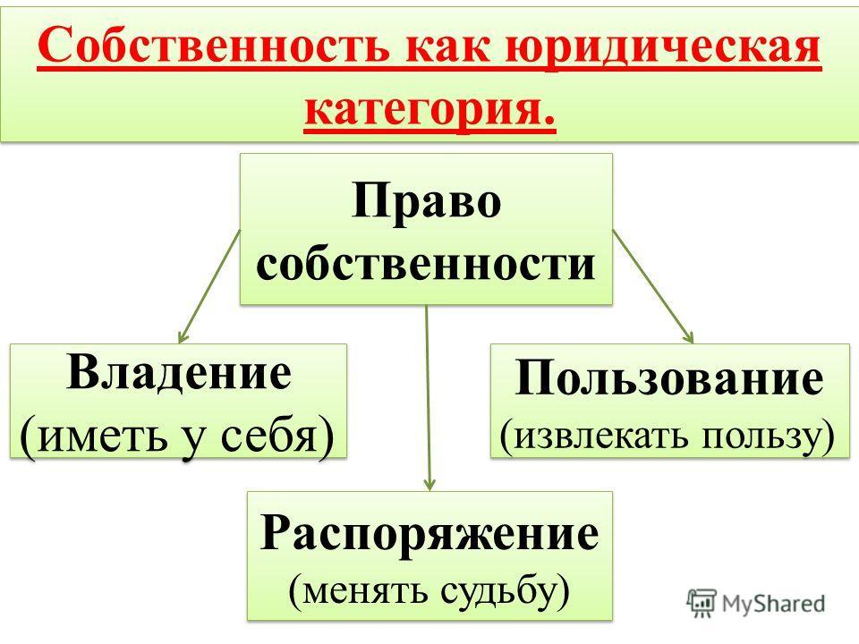 Собственность как юридическая категория. Право собственности Пользование (извлекать пользу) Пользование (извлекать пользу) Распоряжение (менять судьбу) Распоряжение (менять судьбу) Владение (иметь у себя) Владение (иметь у себя)