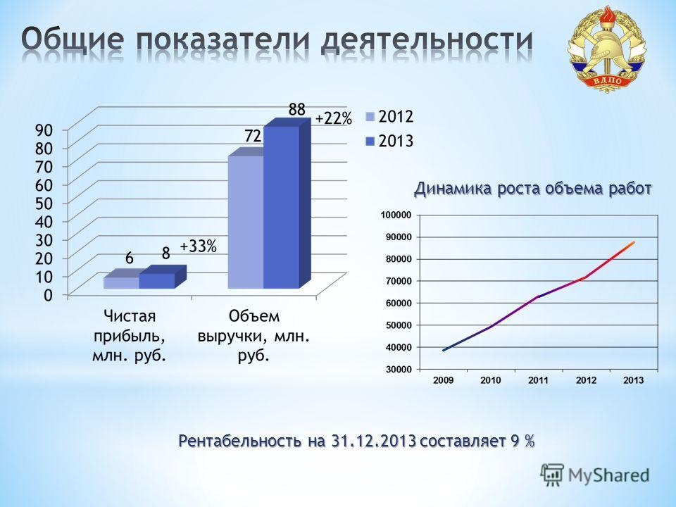 Рентабельность на 31.12.2013 составляет 9 % Динамика роста объема работ