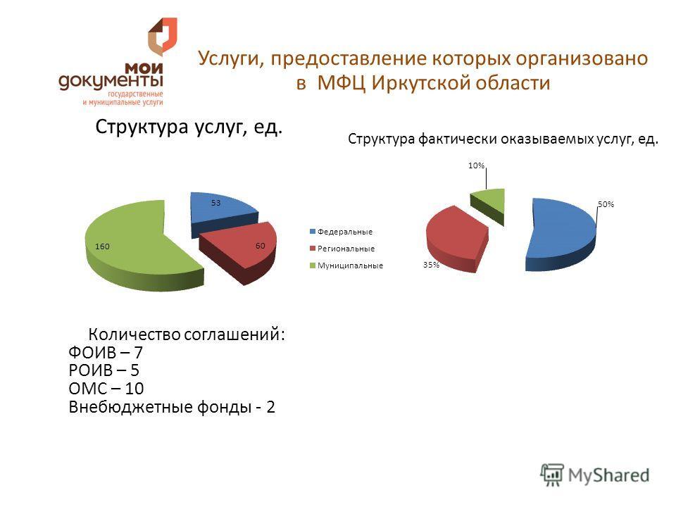 Услуги, предоставление которых организовано в МФЦ Иркутской области Структура услуг, ед. Структура фактически оказываемых услуг, ед. Количество соглашений: ФОИВ – 7 РОИВ – 5 ОМС – 10 Внебюджетные фонды - 2