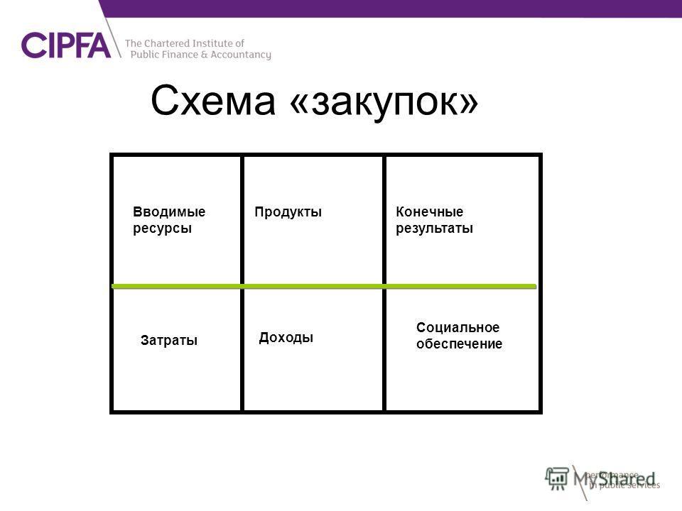 Схема «закупок» Вводимые ресурсы Продукты Конечные результаты Затраты Доходы Социальное обеспечение