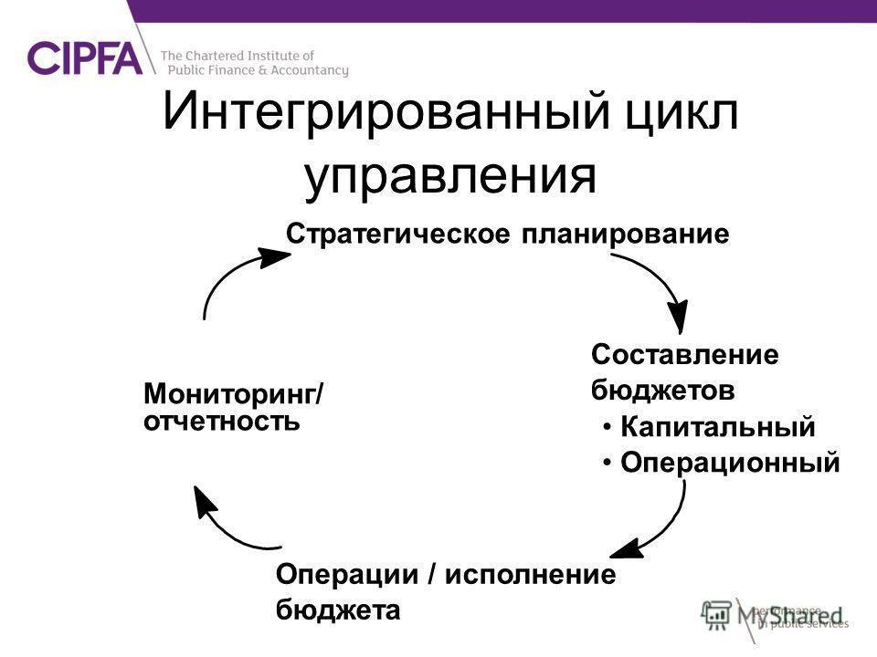 Интегрированный цикл управления Стратегическое планирование Составление бюджетов Капитальный Oперационный Oперации / исполнение бюджета Moниторинг/ отчетность