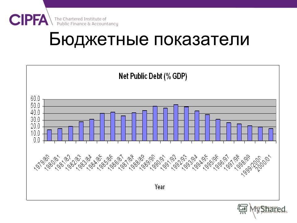Бюджетные показатели