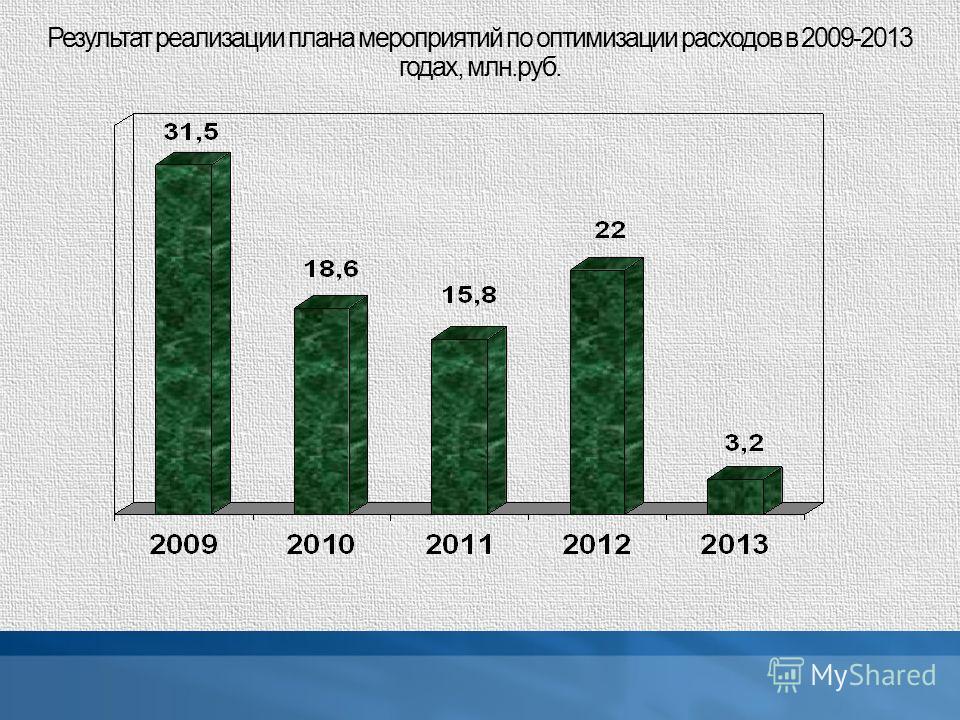 Результат реализации плана мероприятий по оптимизации расходов в 2009-2013 годах, млн.руб.