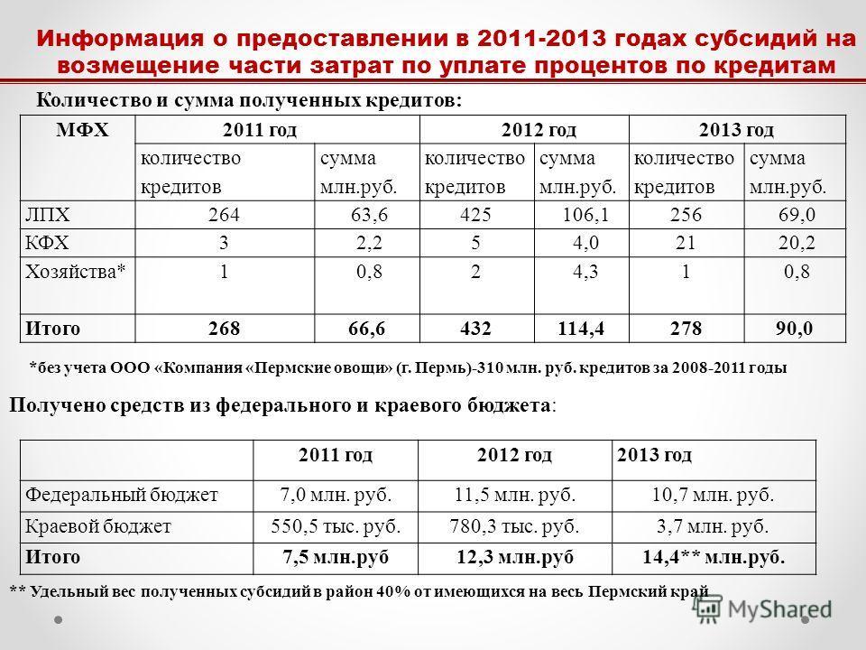 Информация о предоставлении в 2011-2013 годах субсидий на возмещение части затрат по уплате процентов по кредитам МФХ 2011 год 2012 год 2013 год количество кредитов сумма млн.руб. количество кредитов сумма млн.руб. количество кредитов сумма млн.руб.