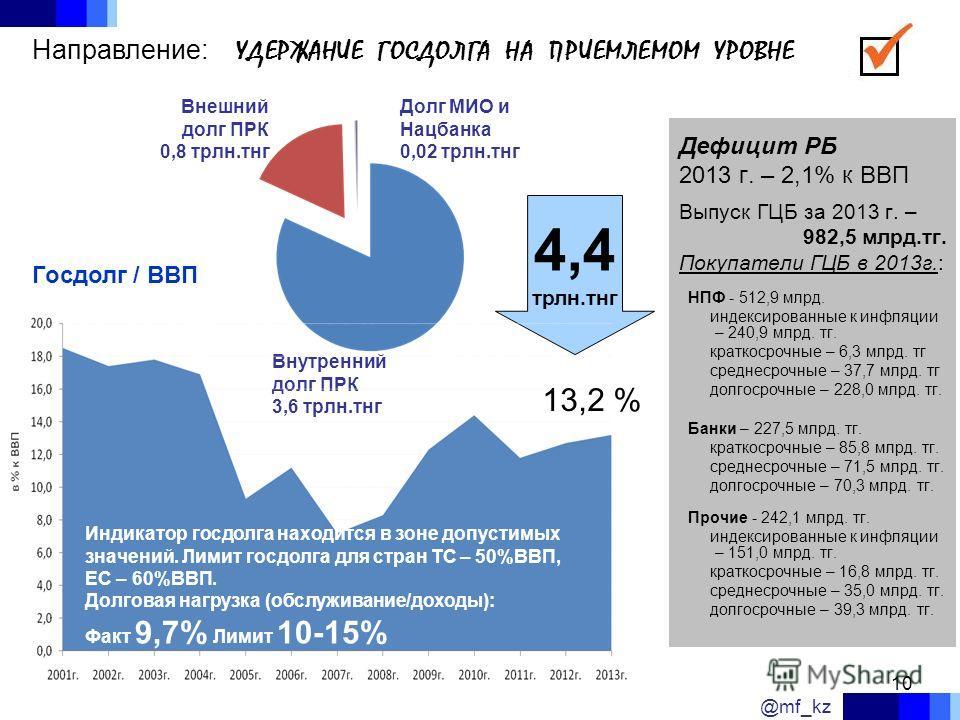 10 4,4 трлн.тнг Дефицит РБ 2013 г. – 2,1% к ВВП Выпуск ГЦБ за 2013 г. – 982,5 млрд.тг. Покупатели ГЦБ в 2013 г.: НПФ - 512,9 млрд. индексированные к инфляции – 240,9 млрд. тг. краткосрочные – 6,3 млрд. тг среднесрочные – 37,7 млрд. тг долгосрочные –