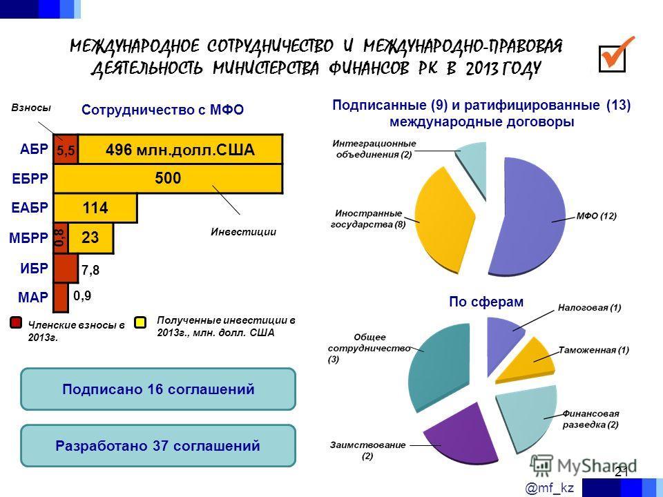 МЕЖДУНАРОДНОЕ СОТРУДНИЧЕСТВО И МЕЖДУНАРОДНО-ПРАВОВАЯ ДЕЯТЕЛЬНОСТЬ МИНИСТЕРСТВА ФИНАНСОВ РК В 2013 ГОДУ Подписано 16 соглашений Разработано 37 соглашений По сферам Подписанные (9) и ратифицированные (13) международные договоры Сотрудничество с МФО Чле
