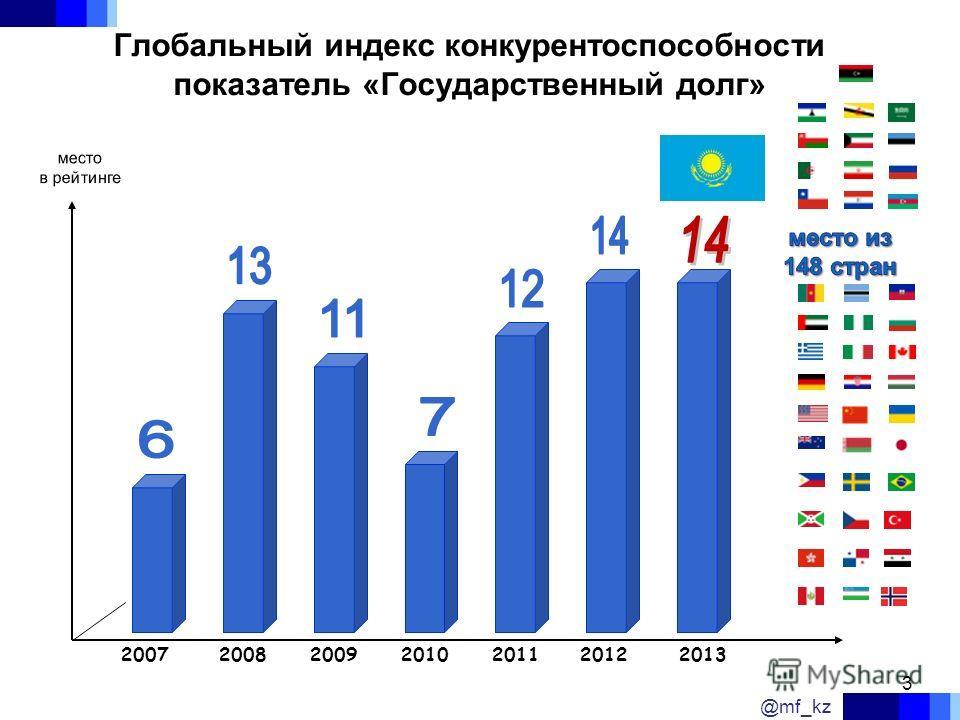 Глобальный индекс конкурентоспособности показатель «Государственный долг» 2007200820092012201020112013 @mf_kz 3