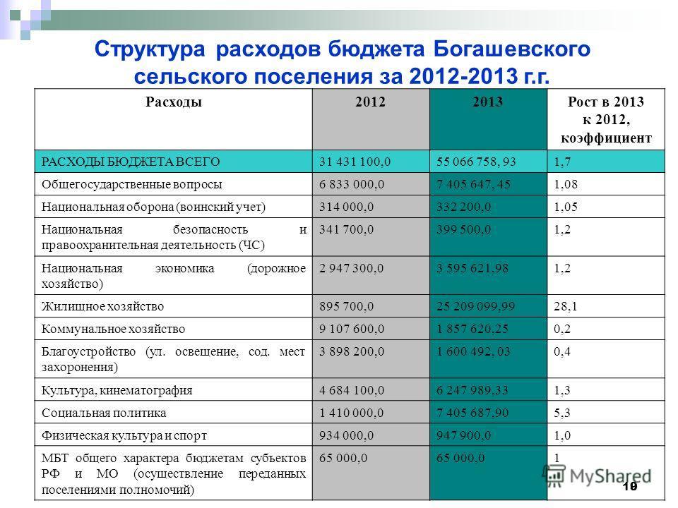 10 9 Расходы 20122013Рост в 2013 к 2012, коэффициент РАСХОДЫ БЮДЖЕТА ВСЕГО 31 431 100,0 55 066 758, 931,7 Общегосударственные вопросы 6 833 000,07 405 647, 45 1,08 Национальная оборона (воинский учет) 314 000,0332 200,0 1,05 Национальная безопасность