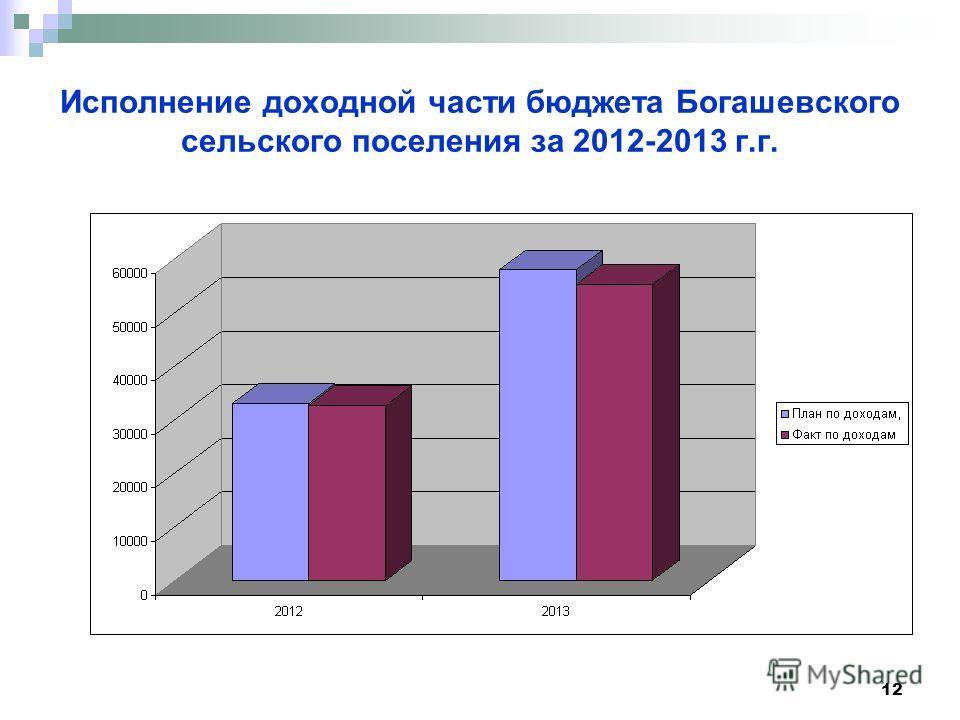 12 Исполнение доходной части бюджета Богашевского сельского поселения за 2012-2013 г.г.
